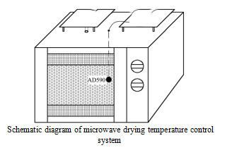 Effect of Microwave Sampling on Endoplasmic Components of Tea